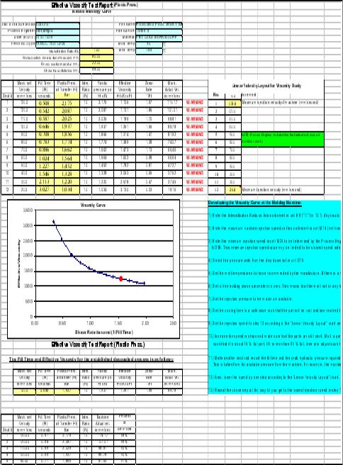 Testing And Measurement Capabilities