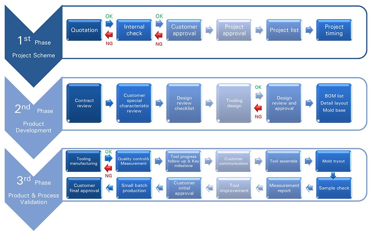 Project Management Procedure